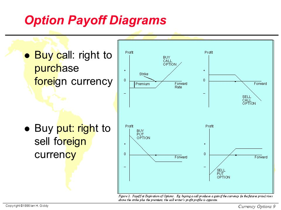 Foreign Exchange Options Ppt Video Online Download