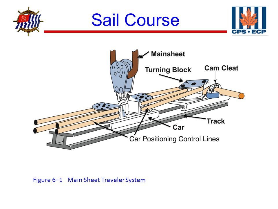 Section 6, Running Rigging - ppt video online download