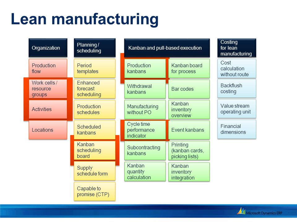 lean manufacturing initiatives at boeing case study A case study of self-directed work teams at boeing defense & space group - corinth janice a klein mlt lean aircraft initiative multi-skilled employees who rotate across various team work stations have become a.