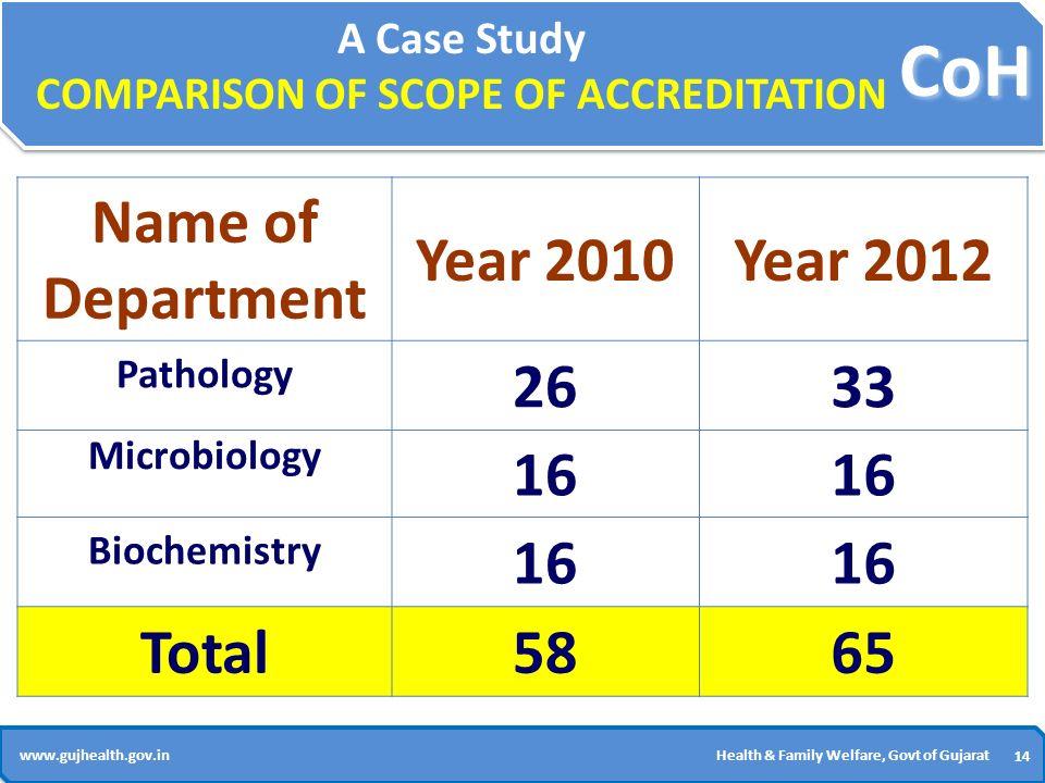 Quality Improvement Programme:- Gujarat (NABH / NABL) - ppt