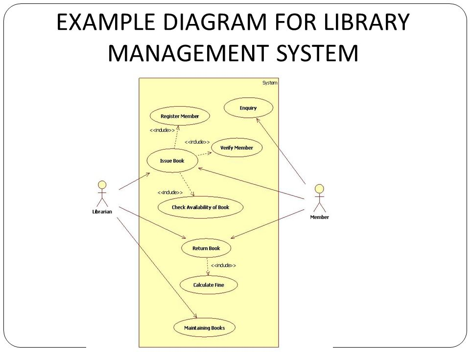 Cs object oriented analysis and design ppt video online download 29 example diagram for library management system ccuart Choice Image