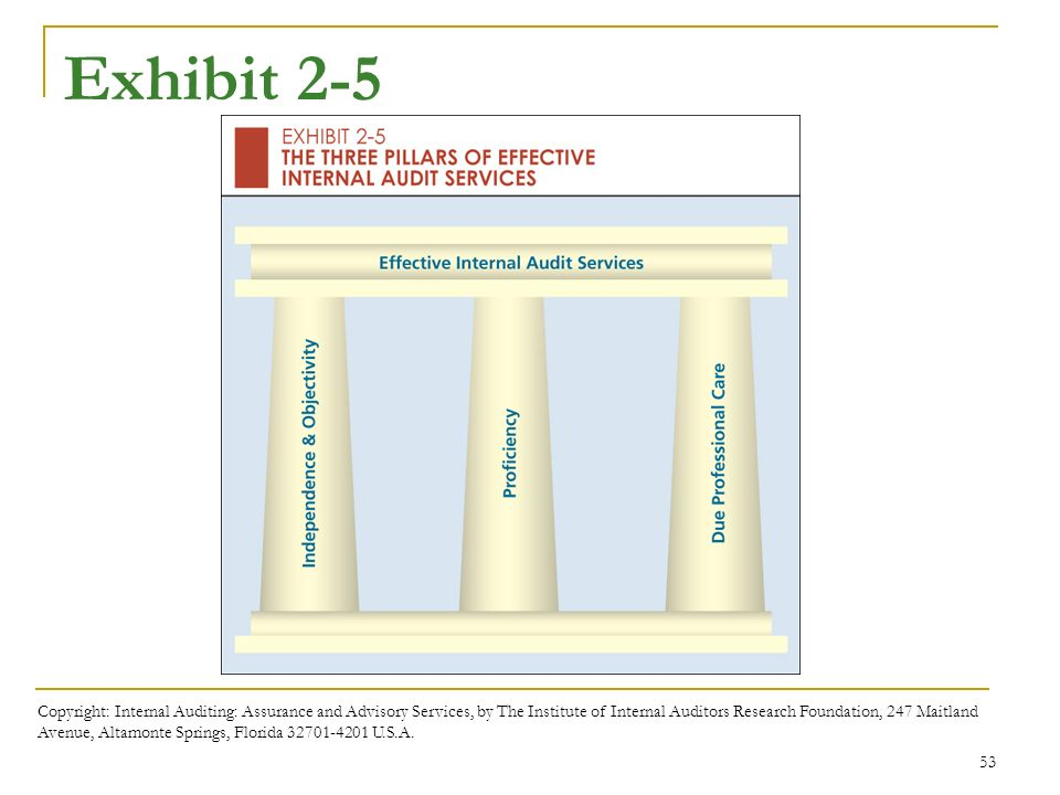 Chapter 2 the international professional practices framework 53 exhibit 2 5 copyright internal auditing assurance and advisory services fandeluxe Image collections