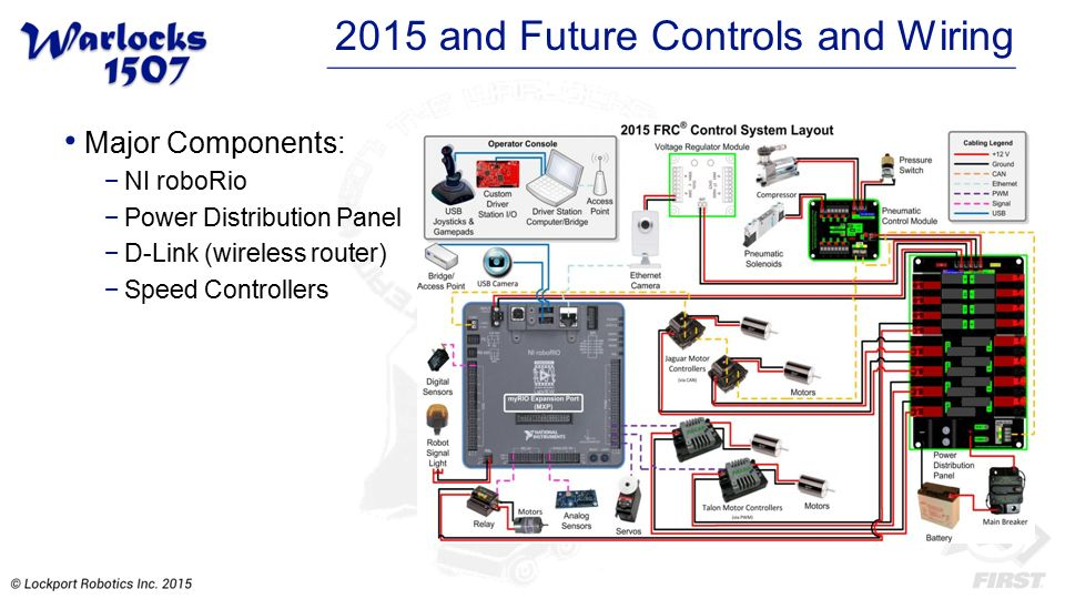 electronics and controls ppt video online download rh slideplayer com First Robotics Safety Light Wiring Diagram Basic Harley Wiring Diagram