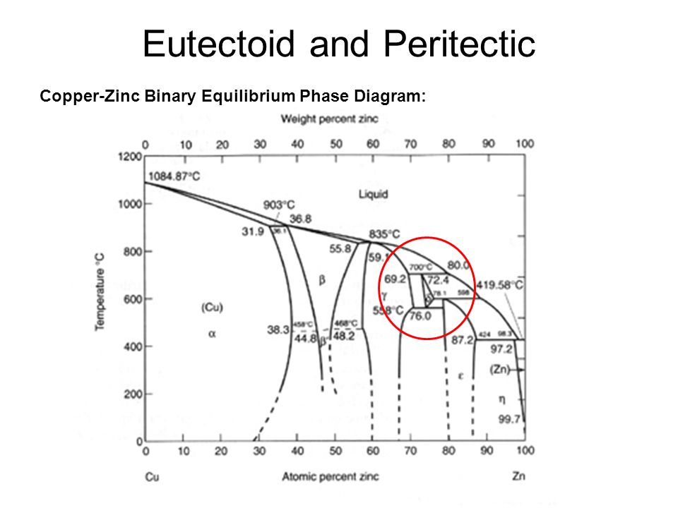 Intermetallic compounds ppt video online download 5 eutectoid and peritectic copper zinc binary equilibrium phase diagram ccuart Choice Image