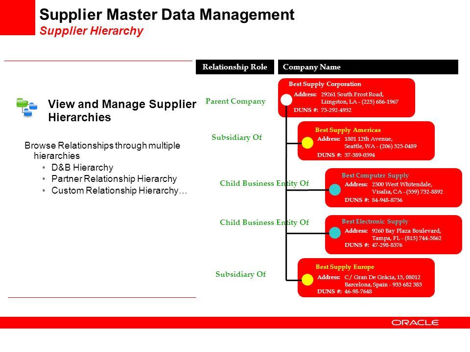 Oracle Supplier Management - ppt download