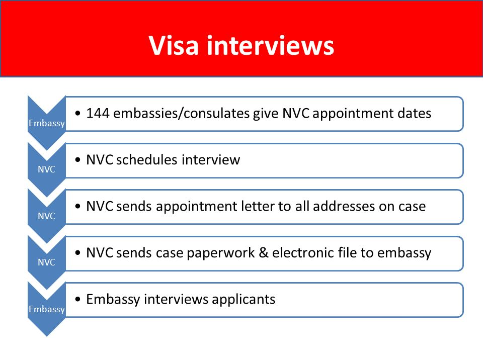 U S  Department of State National Visa Center - ppt video