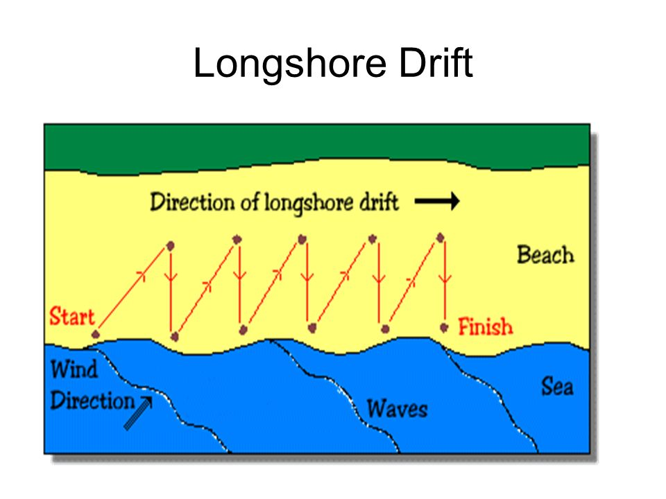 longshore drift coursework