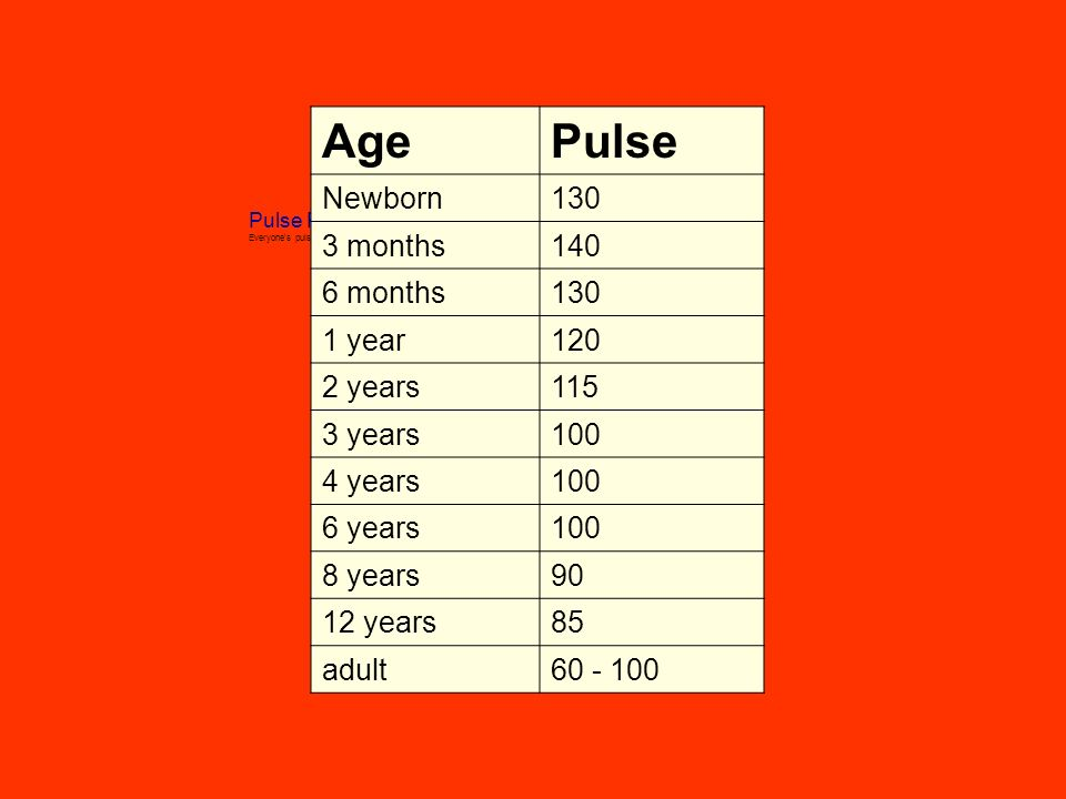 Difference Between Heart Rate and Pulse | Polar Australia
