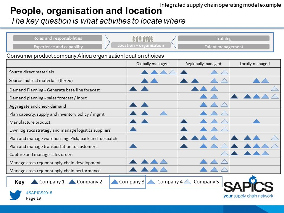 Integrated Operating models for Africa - ppt video online download