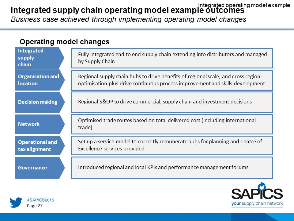 Integrated operating models for africa ppt video online download integrated supply chain operating model example outcomes accmission Image collections