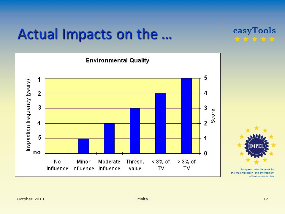 Actual Impacts on the … easyTools      October 2013 Malta