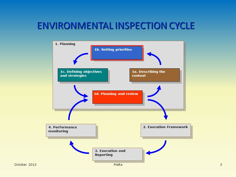 ENVIRONMENTAL INSPECTION CYCLE