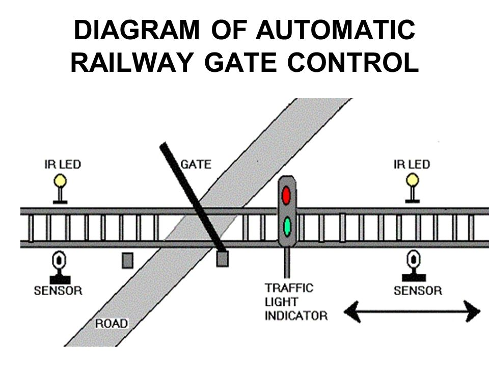 DIAGRAM OF AUTOMATIC RAILWAY GATE CONTROL