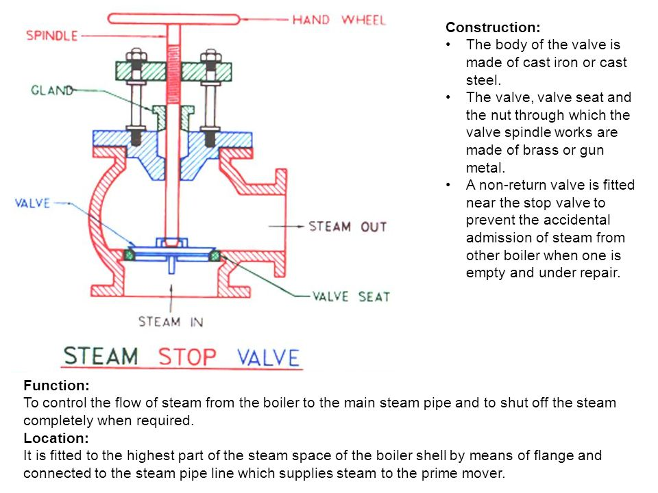 Cochran Boiler Specification: - ppt video online download
