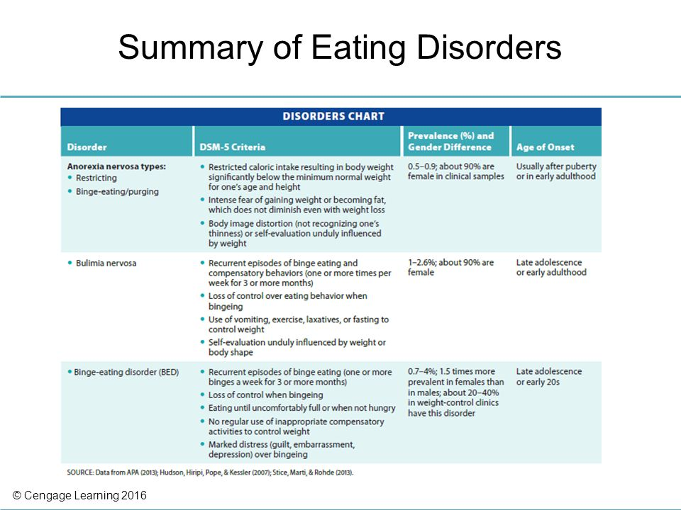 10 Eating Disorders Ppt Video Online Download