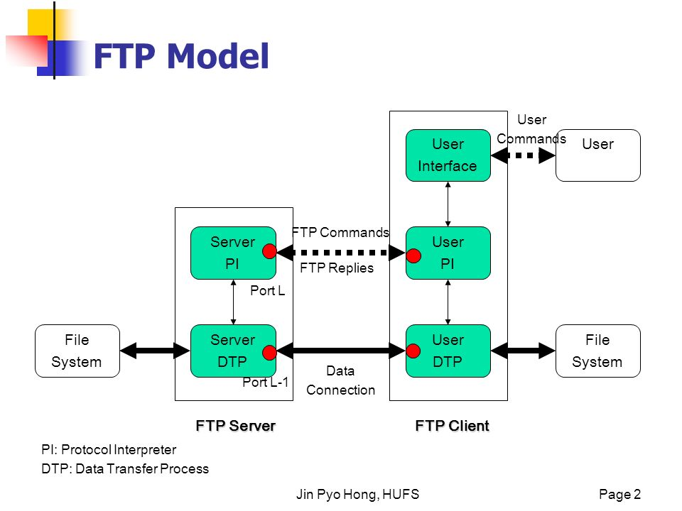 Tips On Ftp Implementation Ppt Video Online Download