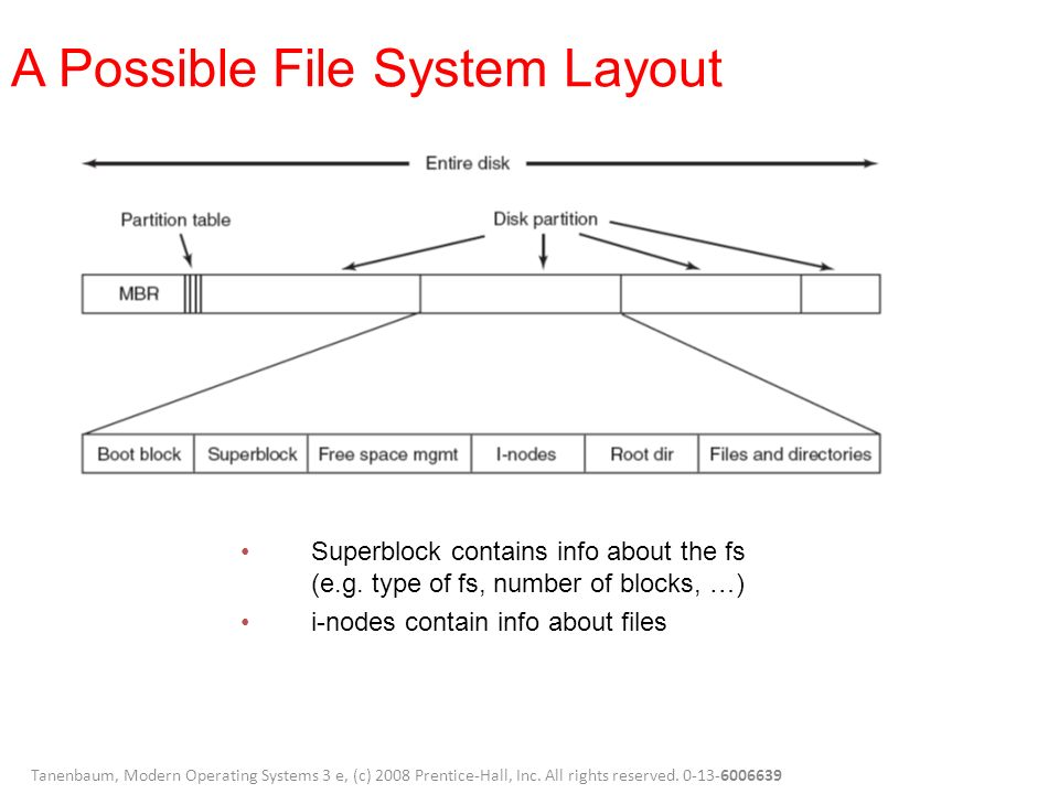 Linux File System Implementations Ppt Video Online Download