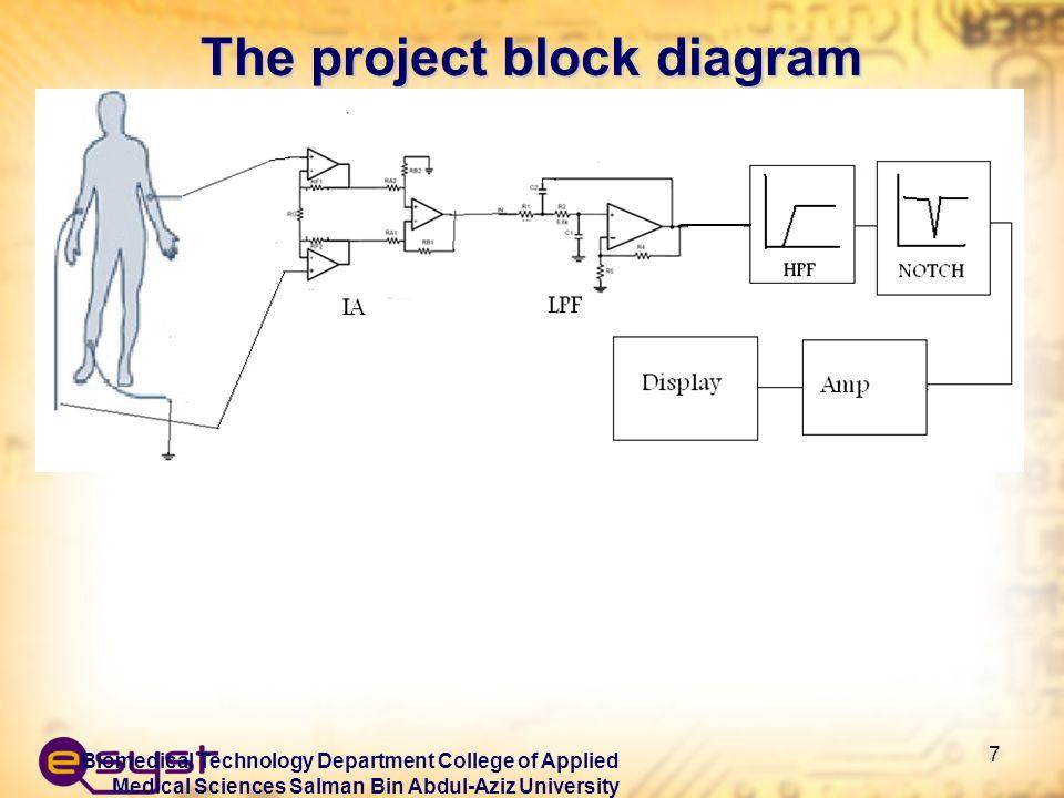Design Of Electrocardiogram Ecg System Ppt Video Online Download