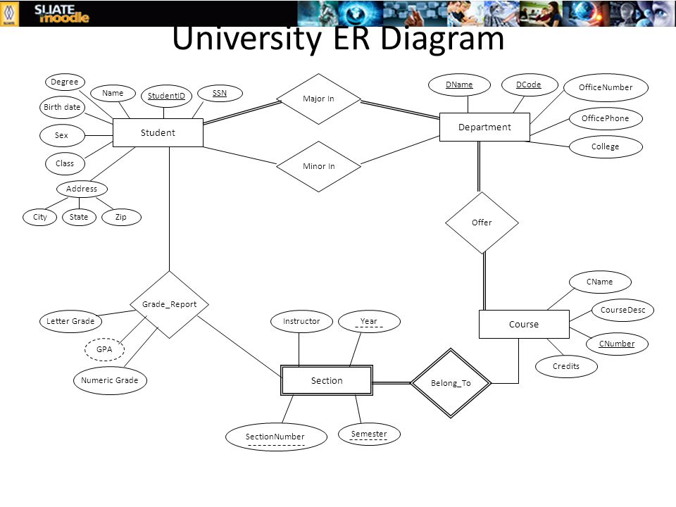 Er diagram university student degree program introduction to it2005 system analysis design ppt video online download rh slideplayer com ccuart Choice Image