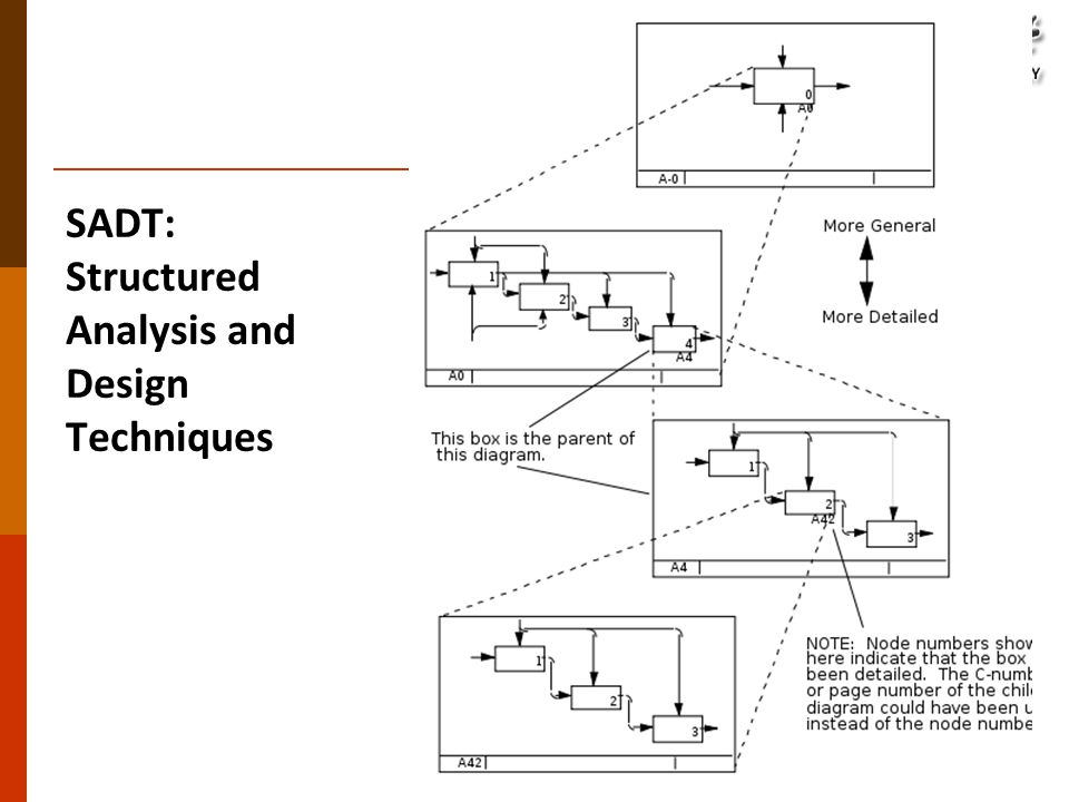 Advanced software engineering ppt download 10 sadt structured analysis and design techniques ccuart Images