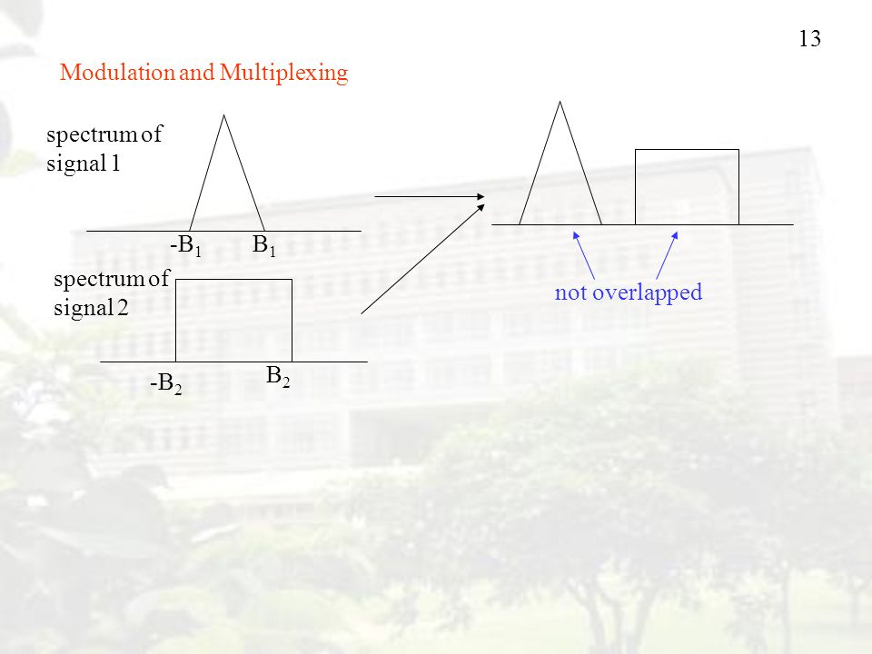Modulation and Multiplexing