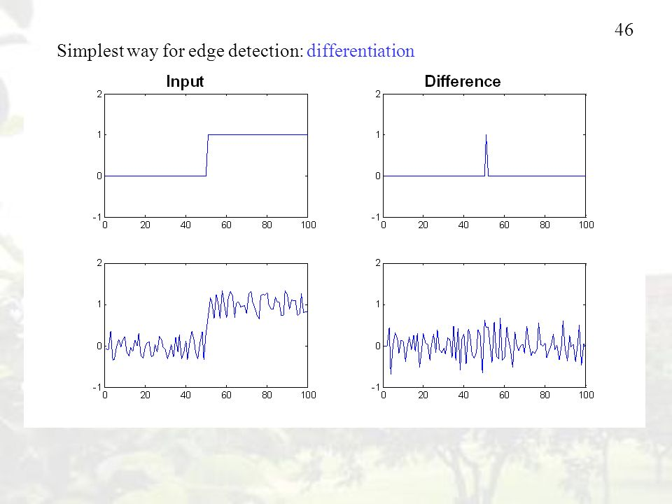 Simplest way for edge detection: differentiation