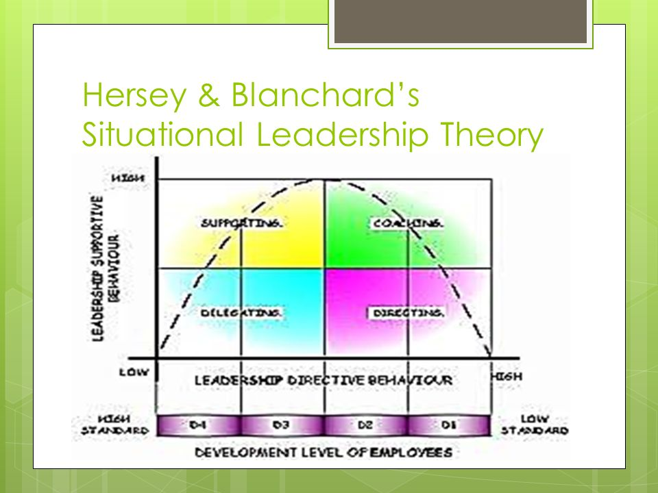the hersey blanchard model of leadership management essay For this assignment, first review the background materials with a focus on hersey and blanchard's situational leadership model make sure you are familiar with.