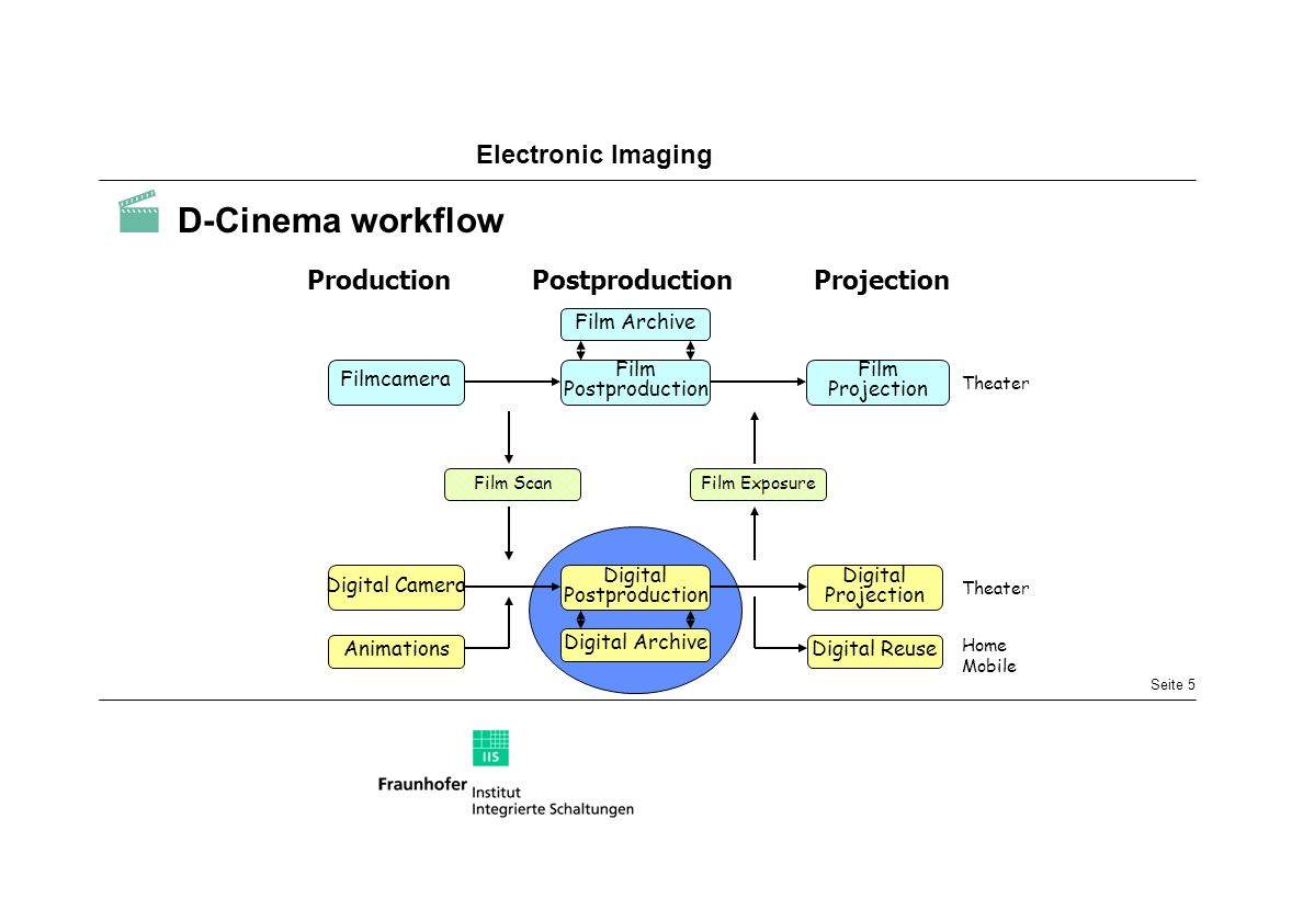  D-Cinema workflow Production Postproduction Projection Filmcamera