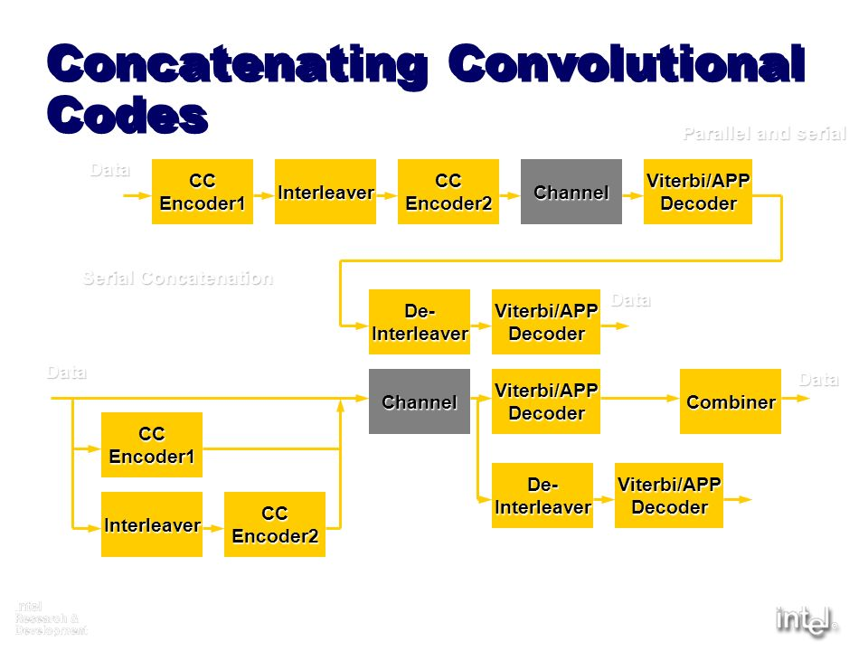 Concatenating Convolutional Codes