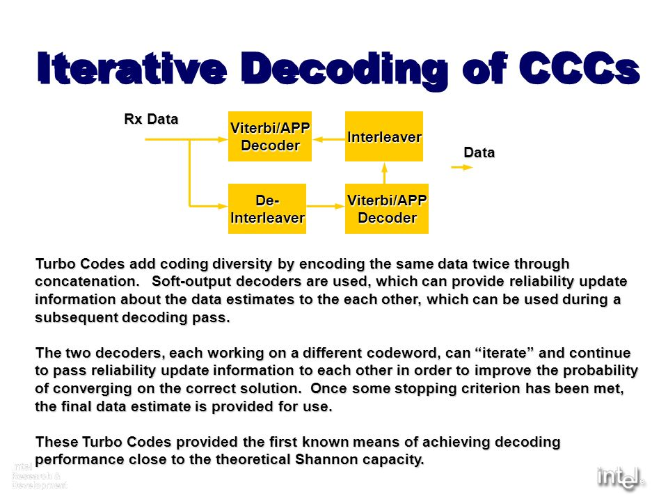 Iterative Decoding of CCCs