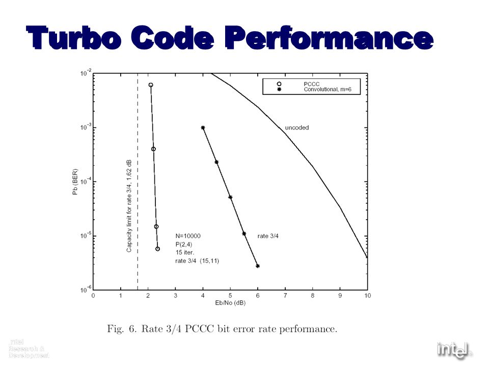 Turbo Code Performance