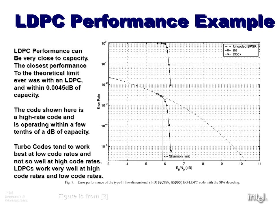 LDPC Performance Example