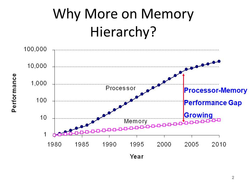 Why More on Memory Hierarchy