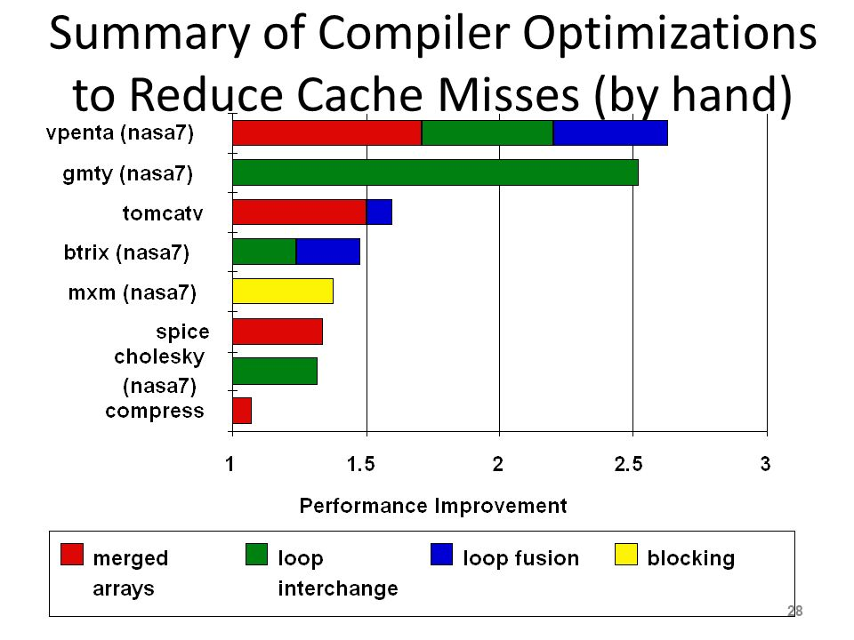 Summary of Compiler Optimizations to Reduce Cache Misses (by hand)