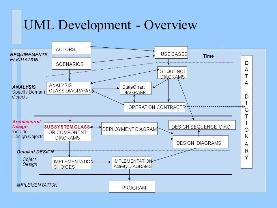 Design of software architecture ppt video online download uml development overview ccuart Images