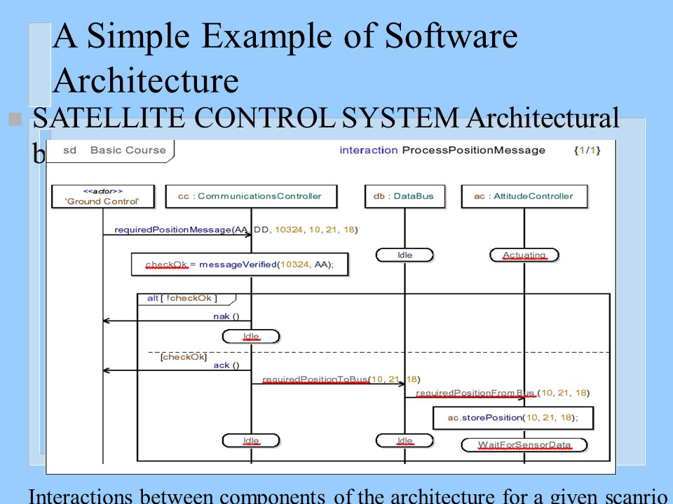 Design Of Software Architecture Ppt Video Online Download