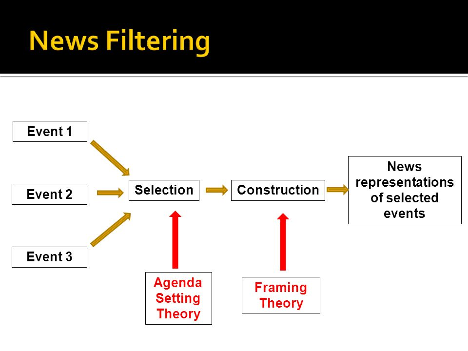 COMM 112: Communication Theory - ppt video online download