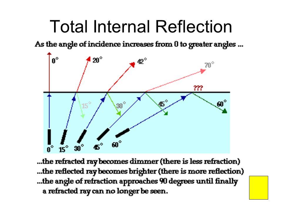 Optics Reflection Refraction Total Internal Reflection Ppt