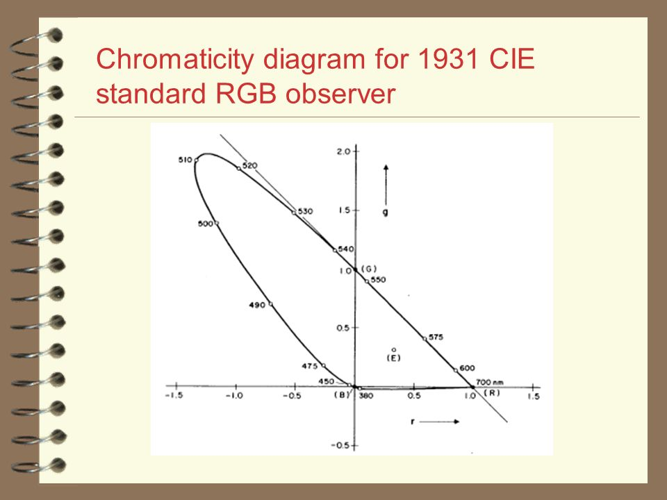 Ece 638 Principles Of Digital Color Imaging Systems Ppt Video