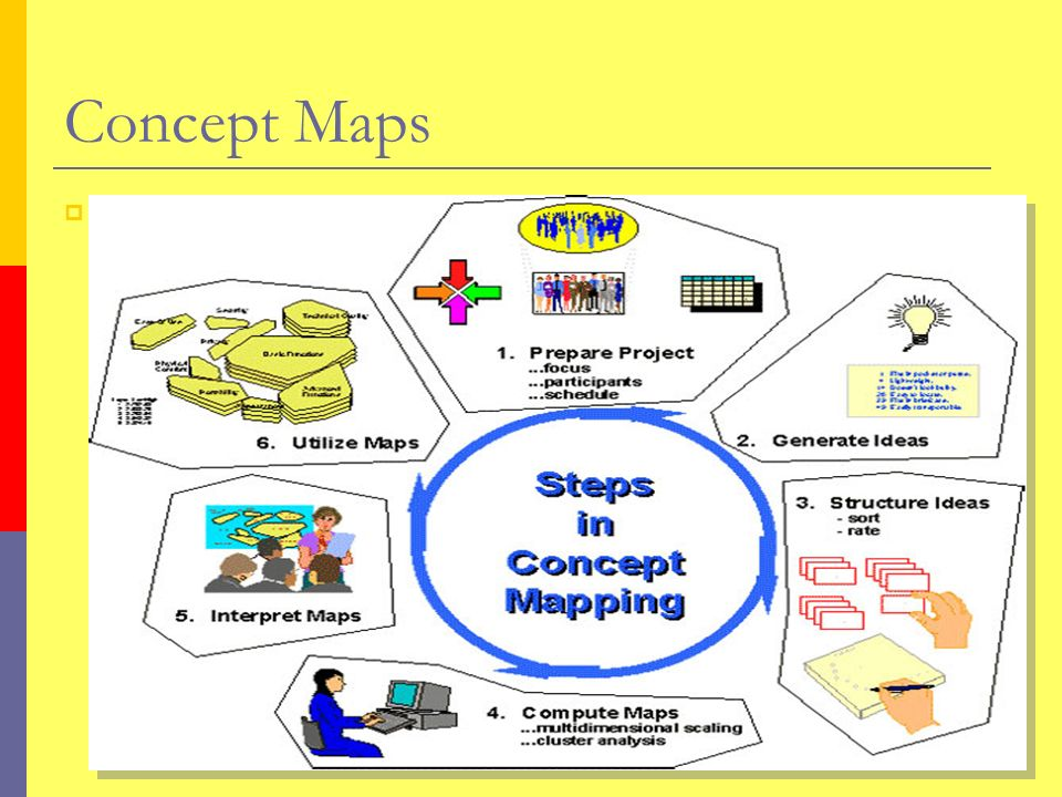 Y Concept Maps Y Water Activity Ppt Video Online Download