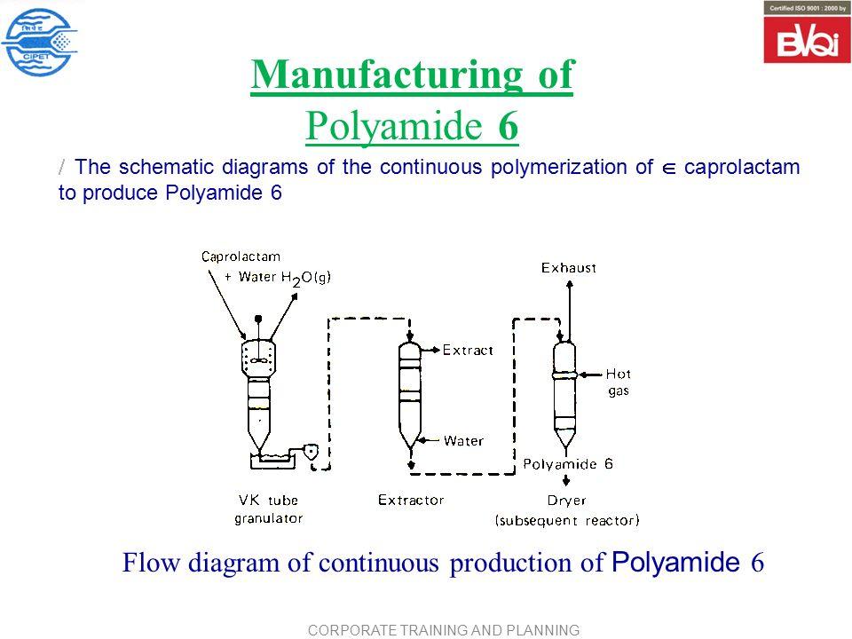 nylon 6 process flow diagram wiring diagram