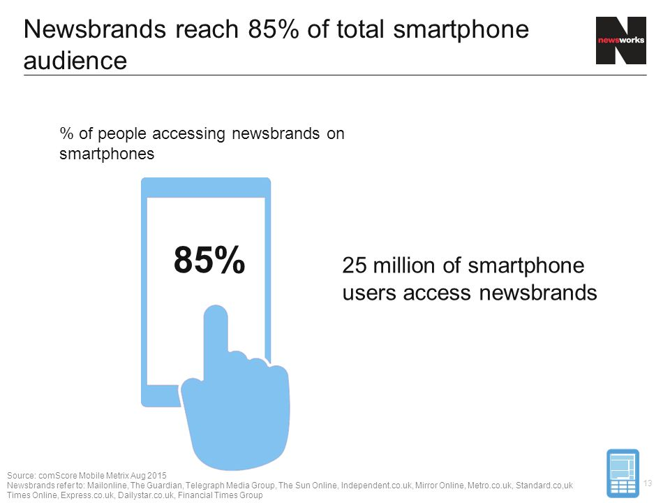 85% Newsbrands reach 85% of total smartphone audience