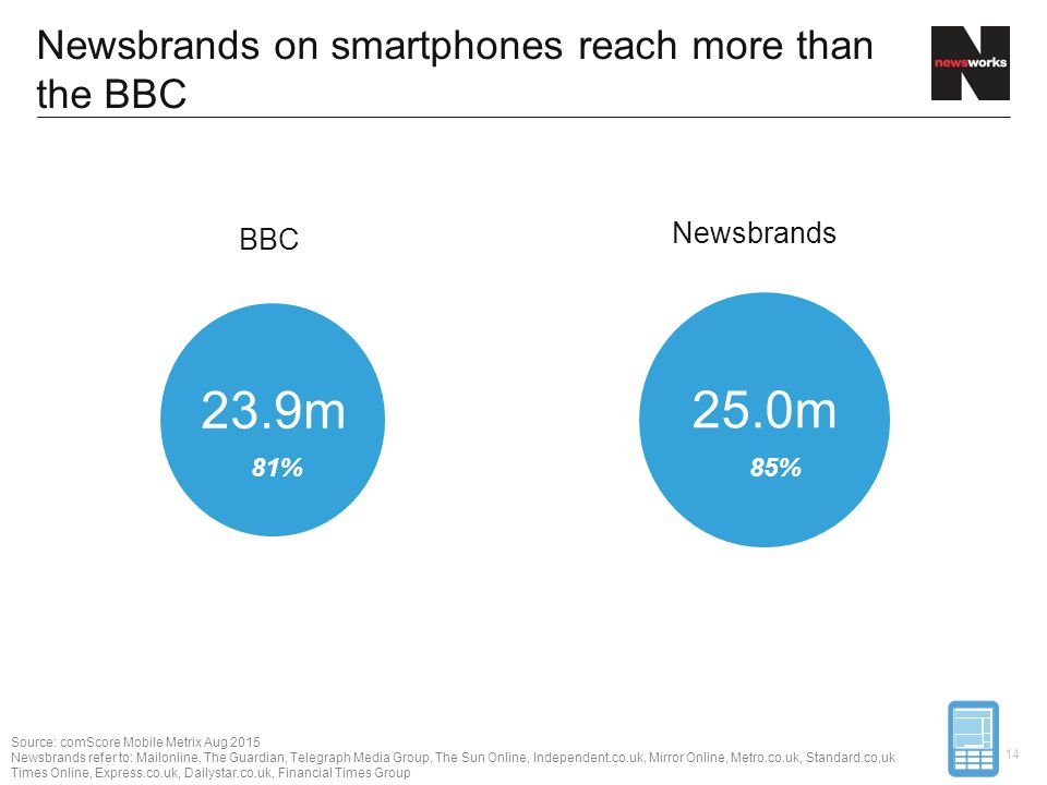 23.9m 25.0m Newsbrands on smartphones reach more than the BBC