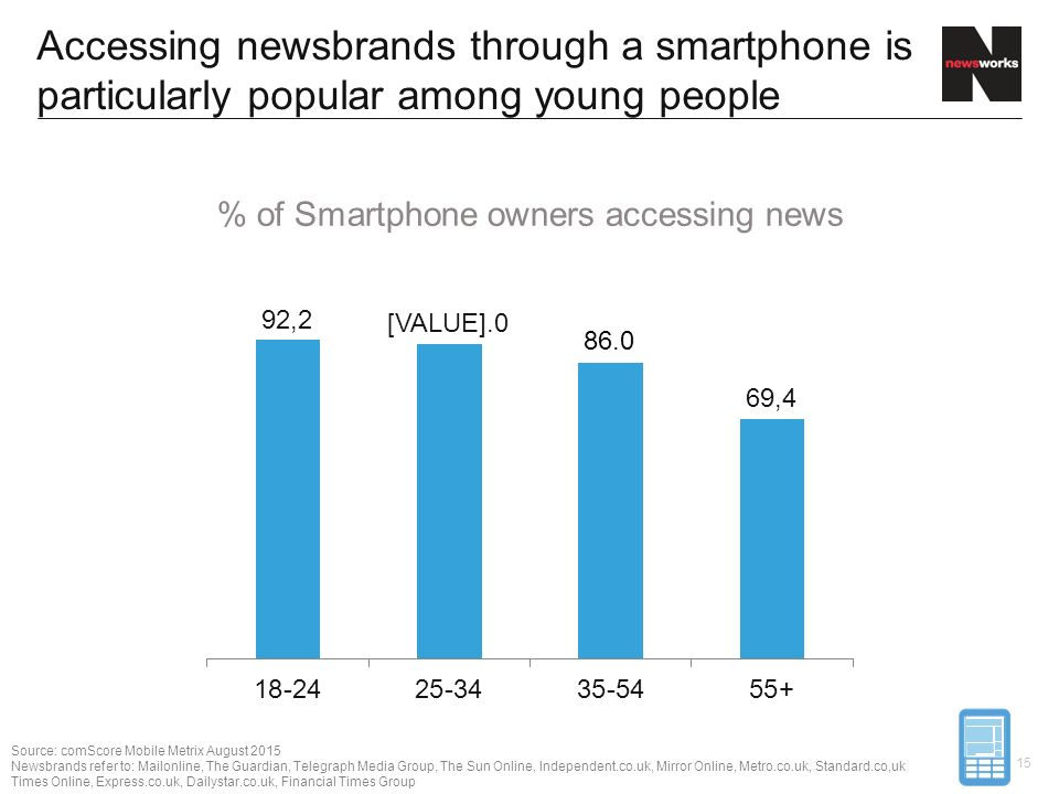 Accessing newsbrands through a smartphone is particularly popular among young people