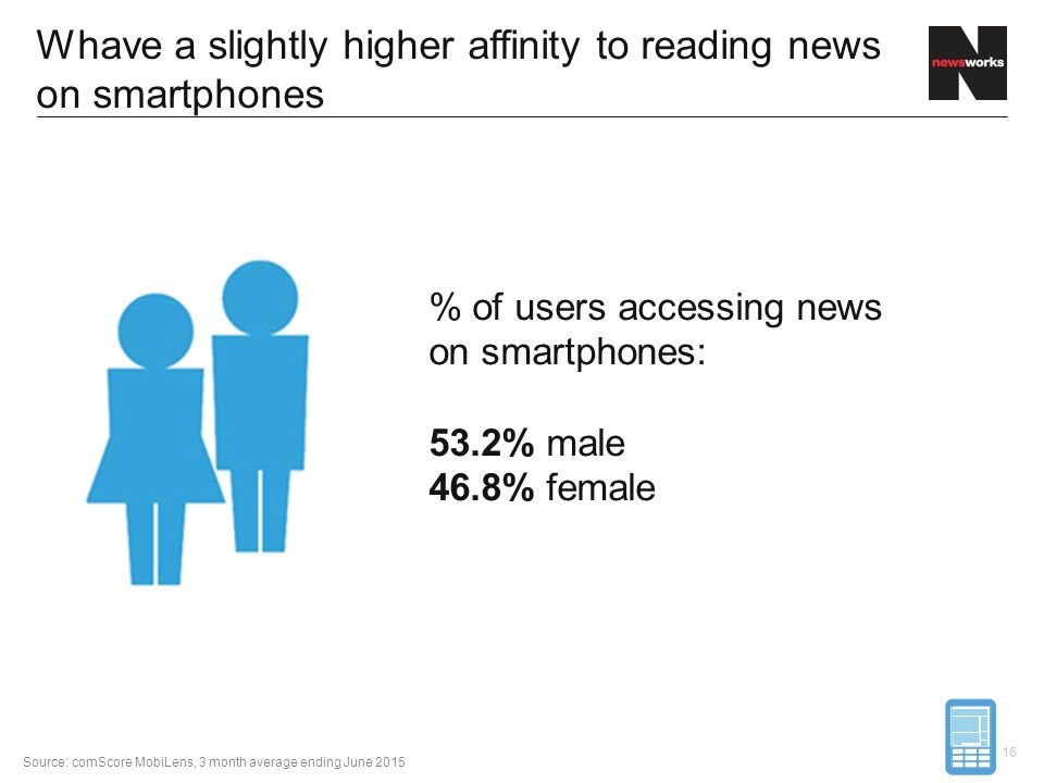Whave a slightly higher affinity to reading news on smartphones