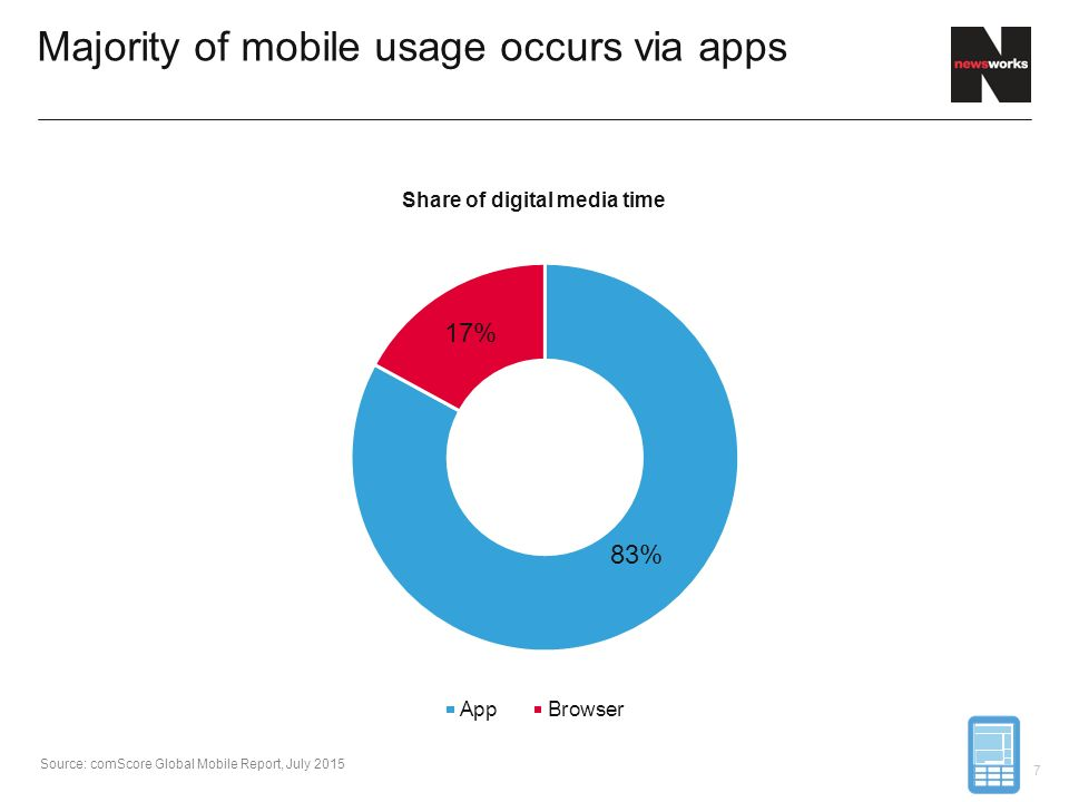 Majority of mobile usage occurs via apps