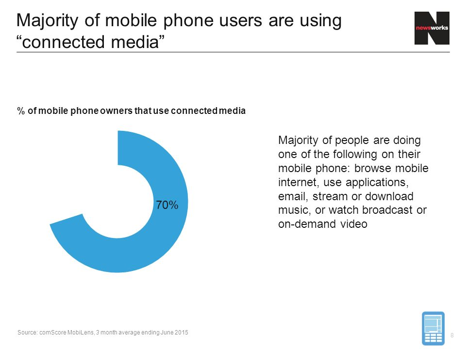 % of mobile phone owners that use connected media