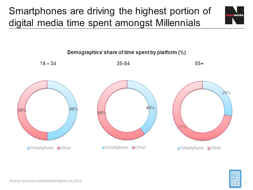 Demographics' share of time spent by platform (%)