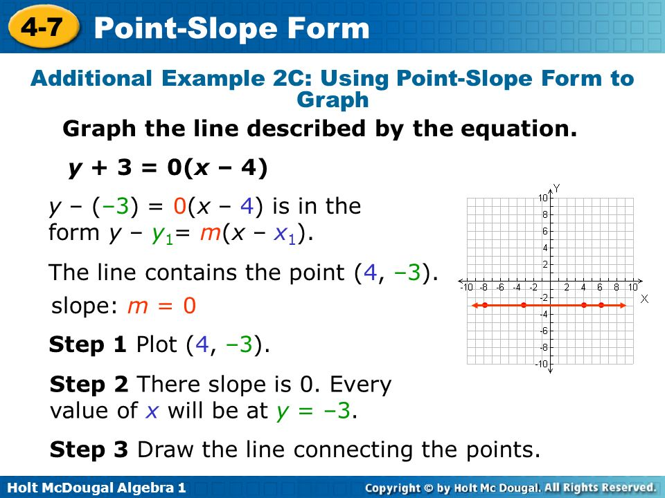 Best Point Slope Form Examples With Graph Image Collection