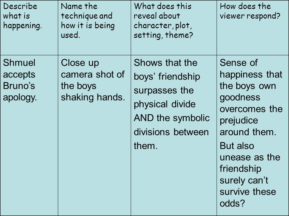 Starter Task Think Back To Watching The Boy In The Striped Pyjamas